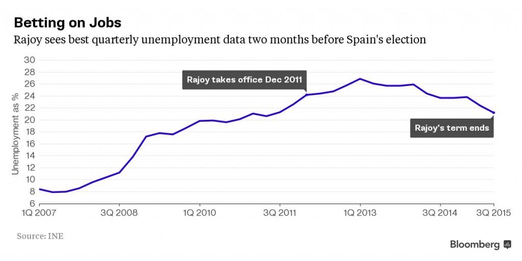 Spain Unemployment copy