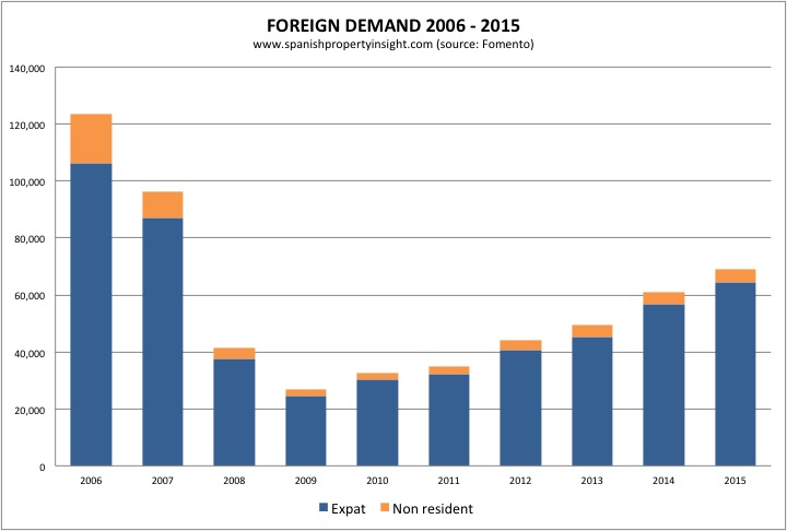 fomento-foreign-demand-2006-2015