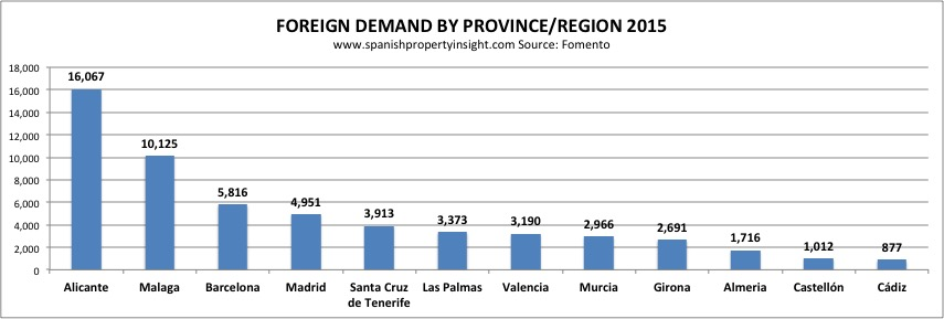 fomento-foreign-demand-provinces-2015