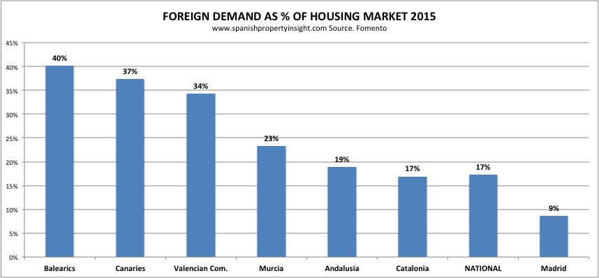fomento-foreign-market-share-regions-2015