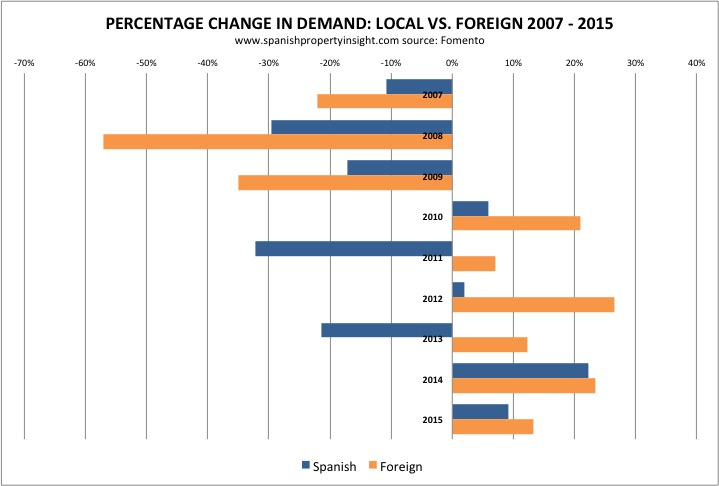 fomento-local-foreign-demand-change-2006-2015