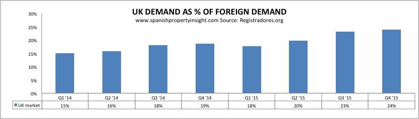 registradores-foreign-sales-UK-share-2015