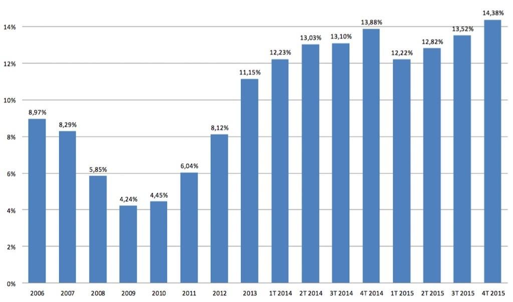 registradores-foreign-sales-market-share-2015-1024x603