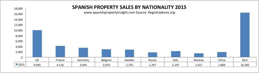 registradores-foreign-sales-nationality-2015