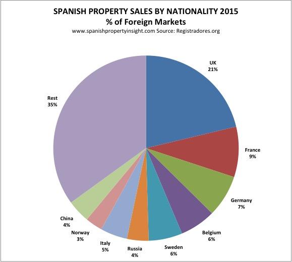 registradores-foreign-sales-nationality-pie-2015-1