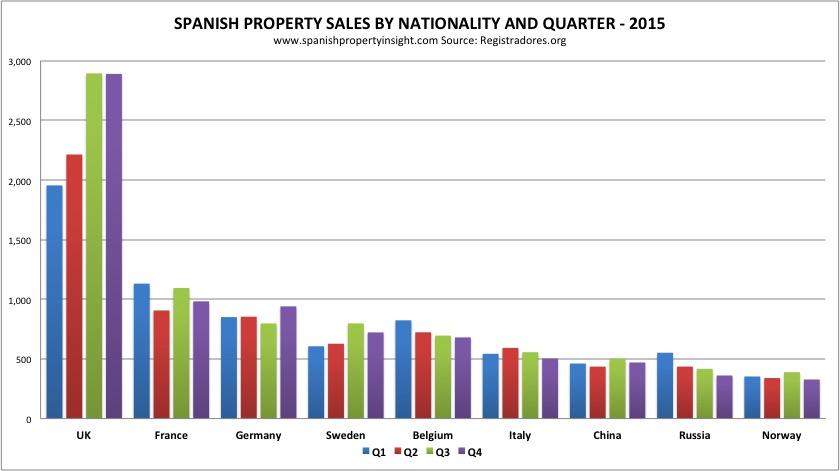 registradores-sales-nationality-quarter-2015